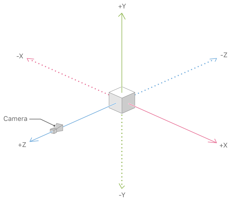 SceneKit coordinate system
